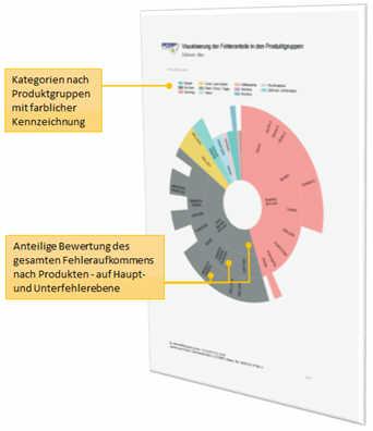 PDAP7.5 BI Trends im QM - Schwerpunkt-Visualisierung über das Gesamtfehleraufkommen im Sunburst Chart