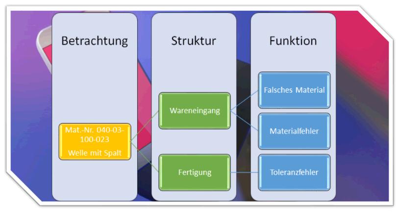 Struktur- und Funktionsanalyse