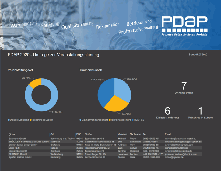 PDAP - Neue Ansätze für Ihr CAQ…