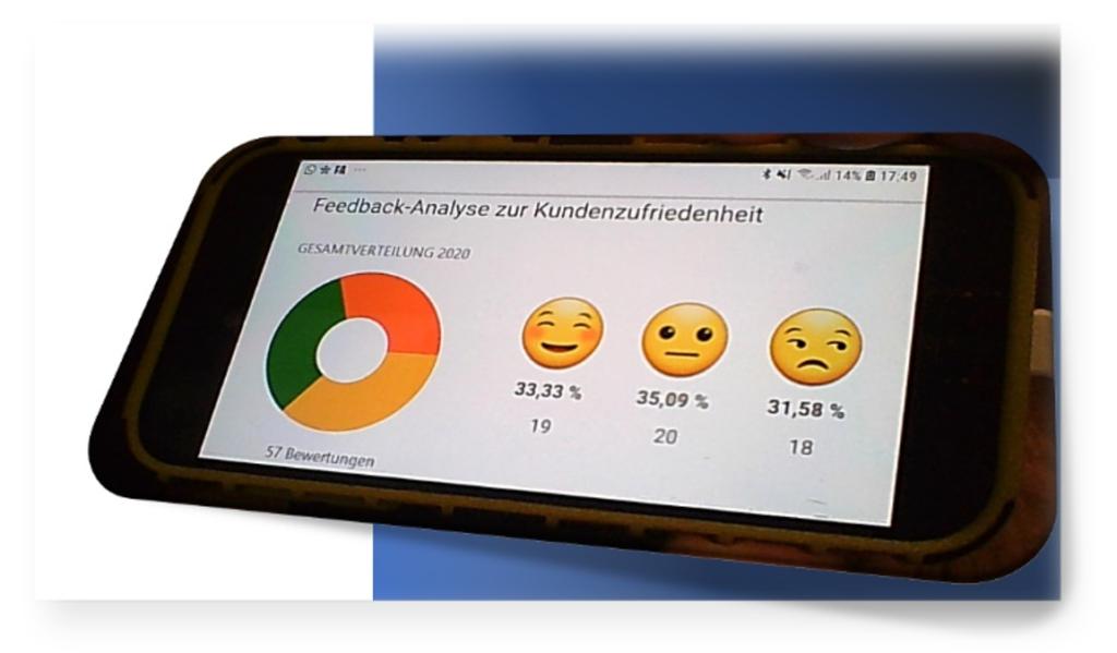 Feedback Analyse zur Kundenzufriedenheit mit Smileys